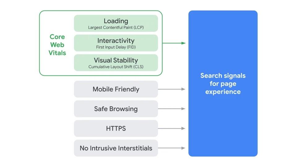 Core Web Vitals – un nou factor de ranking în căutările pe Google